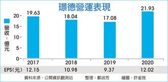 璟德:4月起部分商品漲3~4成