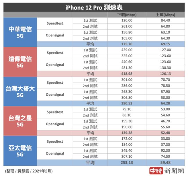 iPhone 12 Pro分別使用5大電信SIM卡的5G測速結果(2021年2月份)。(中時新聞網製)