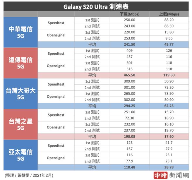 三星Galaxy S20 Ultra分別使用5大電信SIM卡的5G測速結果(2021年2月份)。(中時新聞網製)