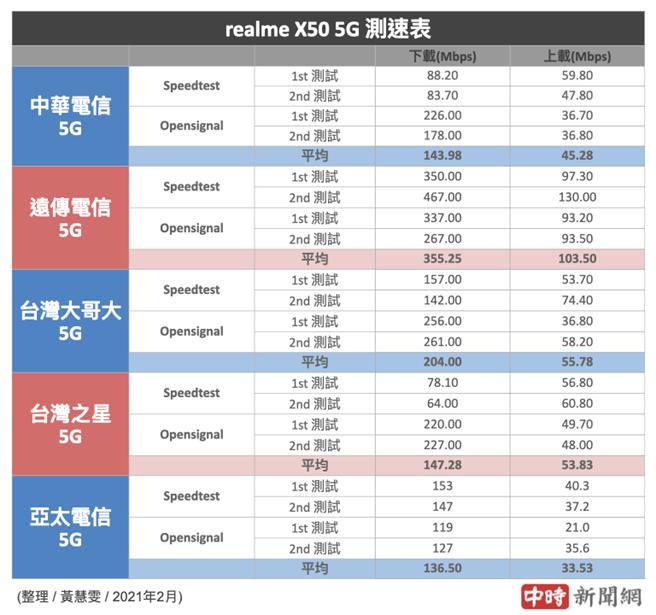 realme X50 5G分別使用5大電信SIM卡的5G測速結果(2021年2月份)。(中時新聞網製)