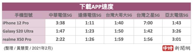 三款手機分別使用5大電信SIM卡下載大型遊戲app所花費的時間。(中時新聞網製)