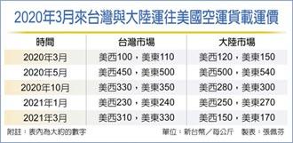 航空運價超旺 漲到大陸倍數