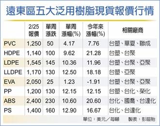 原油、塑化原料 價格暴漲