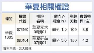 權證星光大道-華夏 PVC漲價給力