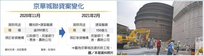京華城聯貸案變化