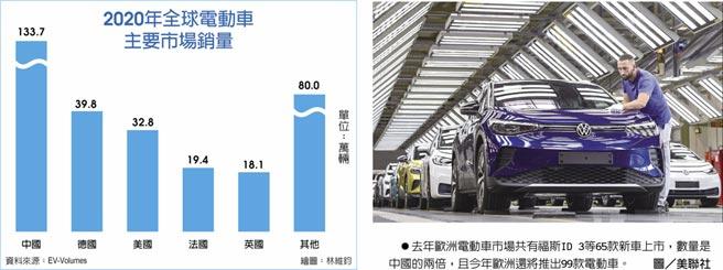 2020年全球電動車主要市場銷售 去年歐洲電動車市場共有福斯ID 3等65款新車上市,數量是中國的兩倍,且今年歐洲還將推出99款電動車。圖/美聯社