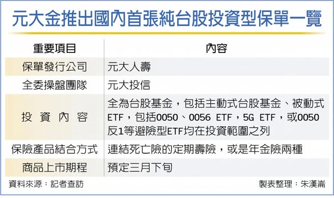元大金推出国内首张纯台股投资型保单一览