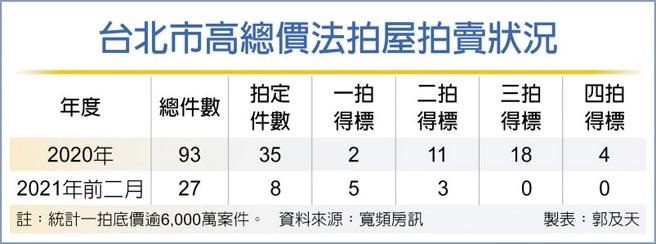 台北市高總價法拍屋拍賣狀況
