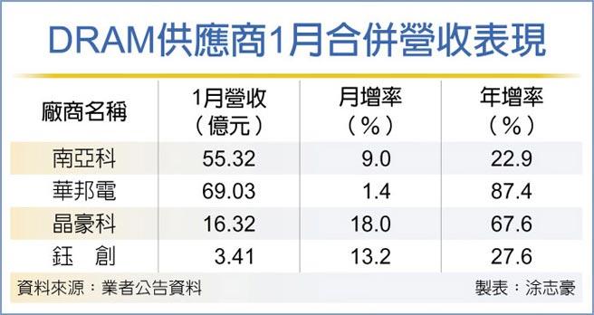 DRAM供应商1月合併营收表现