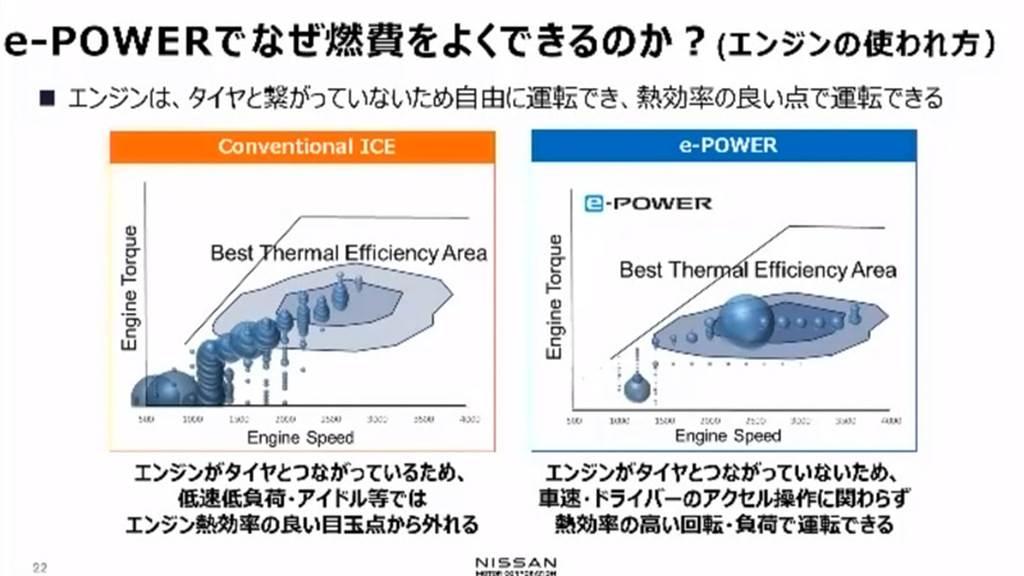 油耗表現提升 25%、Nissan 次世代「e-POWER」引擎熱效率將高達 50%!