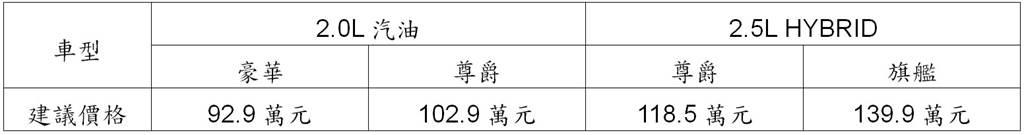 Toyota Camry小改款車型售價表