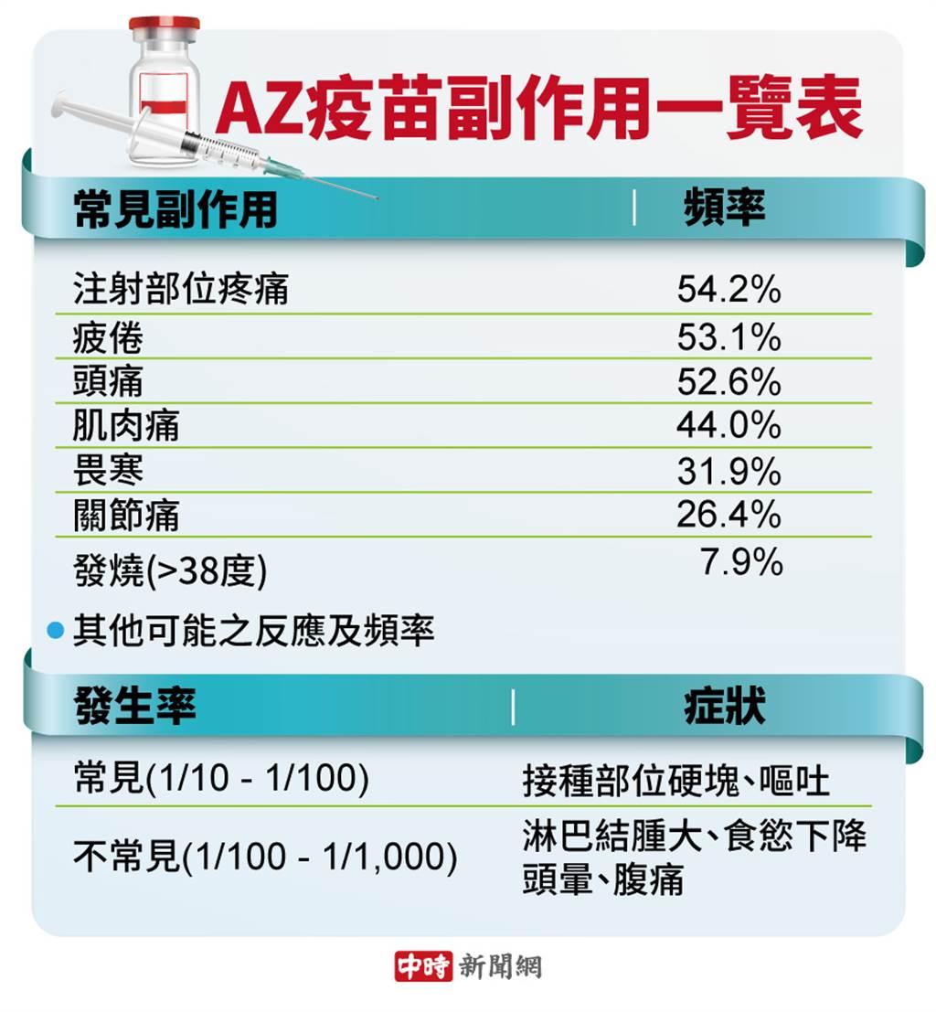 接種AZ疫苗副作用一覽表。(中時新聞網製作)