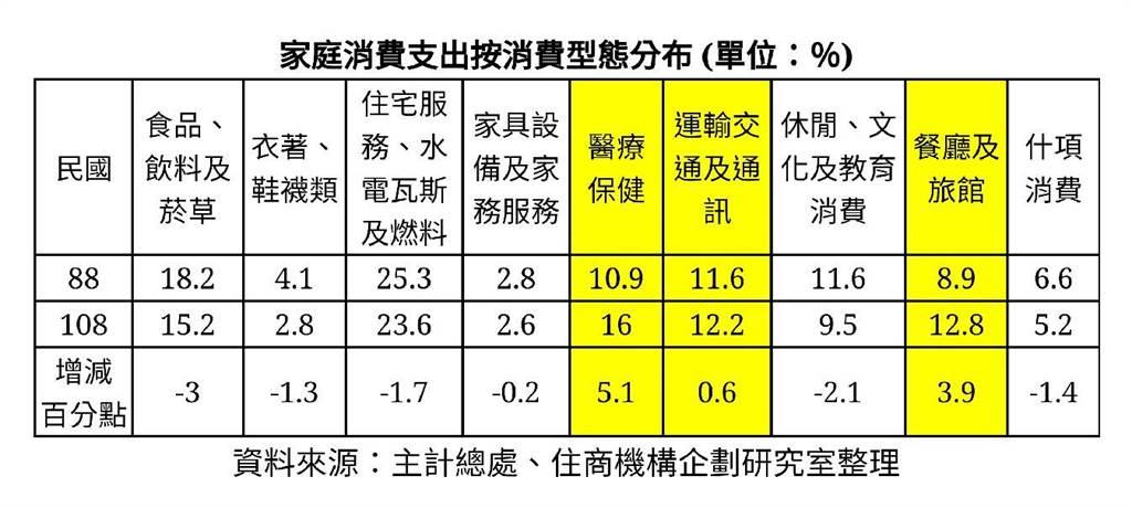 家庭消費支出按消費型態分布 (單位:%)