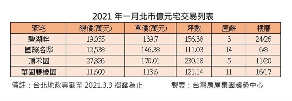 2021年一月北市億元宅交易列表