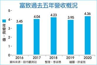 保護元件漲價潮 富致PPTC漲10%