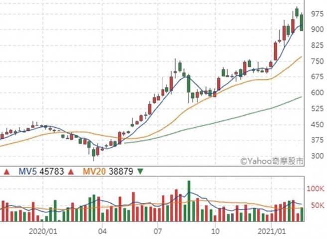去年3月聯發科股價不到300元,其後一路攀高,衝上近千元大關。(圖/翻攝自奇摩股市)