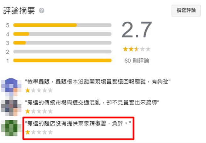 台中市的大雅警分局Google評論被刷滿負評,總評價僅2.7顆星,原因則是「旁邊麵店沒有提供東泉辣椒醬」。(翻攝Google評論)