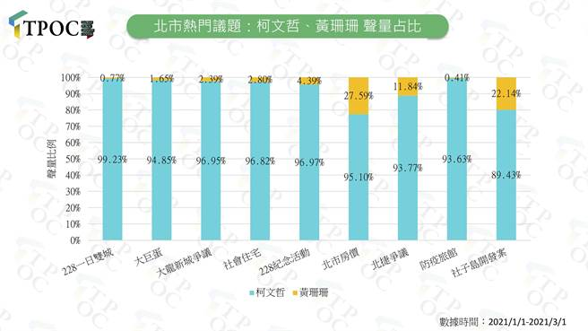 台北市熱門議題,柯文哲、黃珊珊聲量占比。(圖/摘自TPOC台灣議題研究中心網頁)