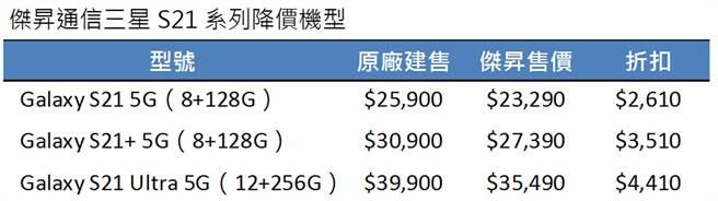 傑昇通信三星S21系列降價機型。(傑昇通信提供/黃慧雯台北傳真)
