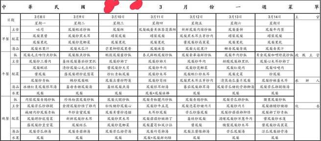 網路流傳國軍鳳梨料理三餐菜單。國防部表示此為不實謠言。(圖/翻攝自 台北市議員 秦慧珠臉書)
