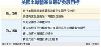 美國AI國安委員會示警:美半導體業 過度依賴台灣