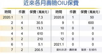 壽險OIU業務 連四個月掛蛋