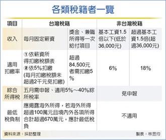 台灣稅籍者 5月要報綜所稅