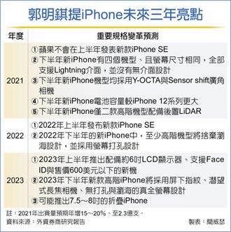 郭明錤:未來3年iPhone變革3亮點