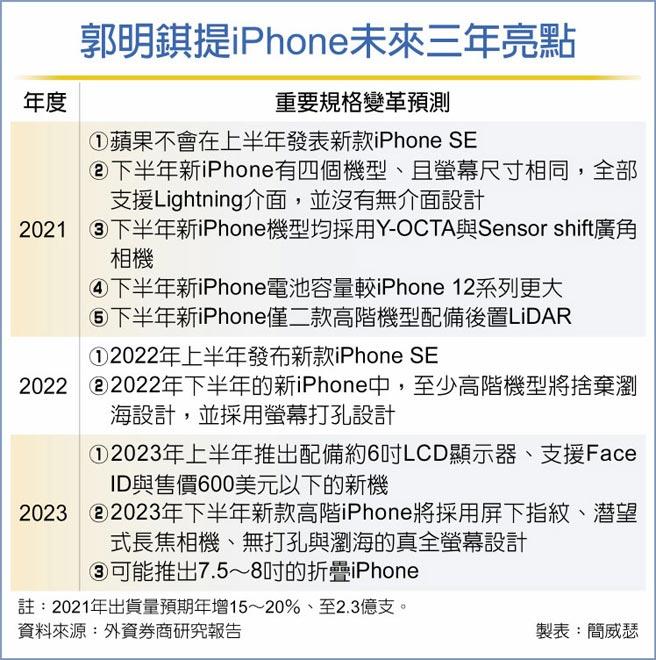 郭明錤提iPhone未來三年亮點
