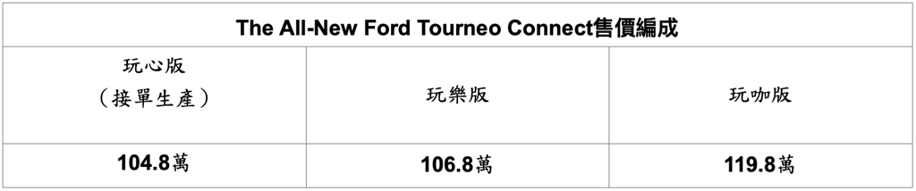 Ford Tourneo Connect旅玩家售價編成。