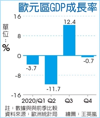 歐洲Q1經濟恐再陷萎縮