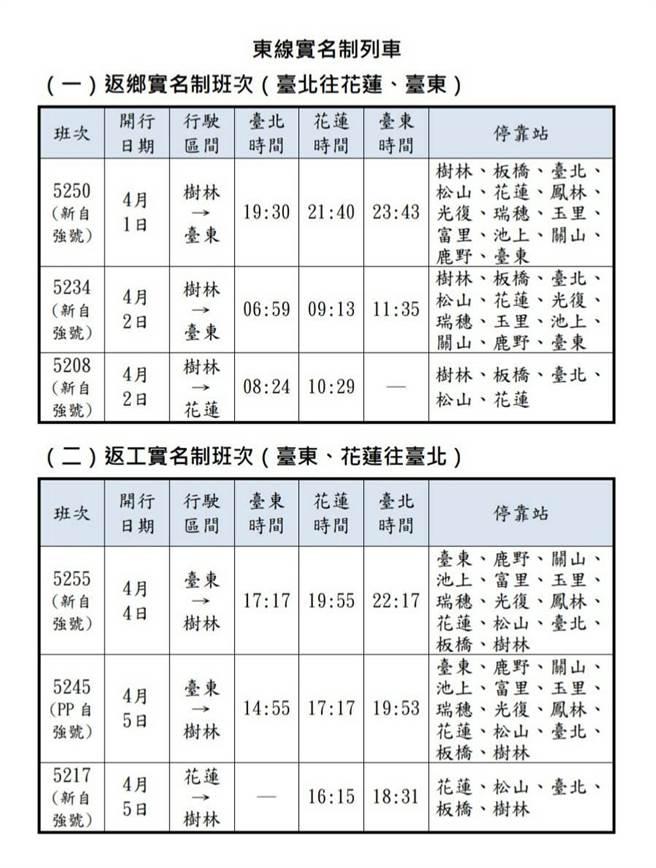 台鐵東線實名制列車。(台鐵局提供)