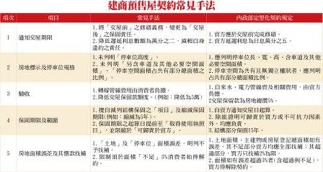 房市觀察-建商預售屋契約常見手法。(圖/理財周刊提供)