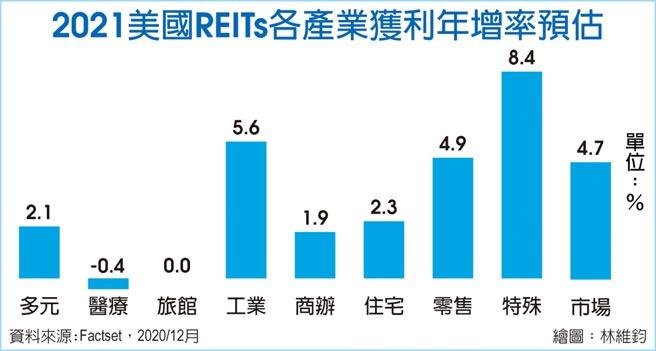 2021美國REITs各產業獲利年增率預估