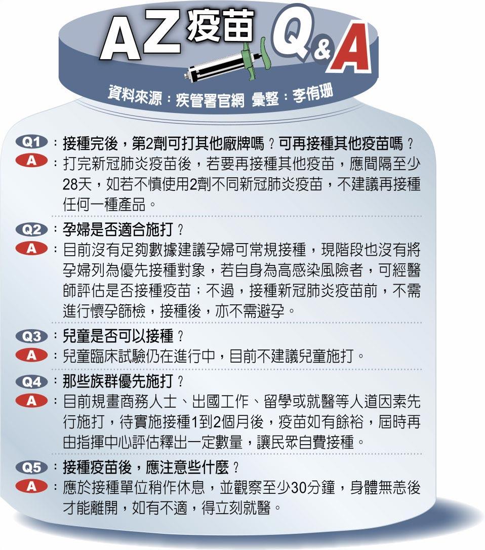 AZ疫苗Q&A