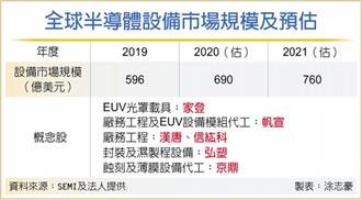 半導體設備市場 台灣稱霸