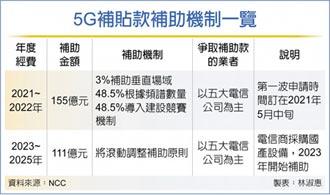 頻寬+建設競賽 155億元5G基站補助機制拍板