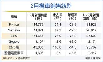 補助減碼 2月機車市場 打回原形 新車總銷4.33萬輛、年減34.3%