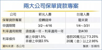 新壽救急 保單貸款利率1.5%
