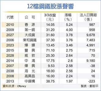 報價再漲 12檔鋼鐵股漲聲響