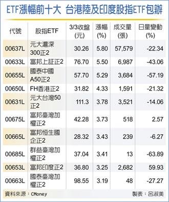 台港陸股ETF 漲幅亮眼