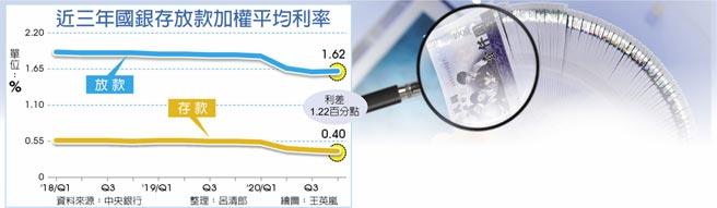 近三年國銀存放款加權平均利率