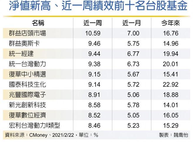 淨值新高、近一周績效前十名台股基金