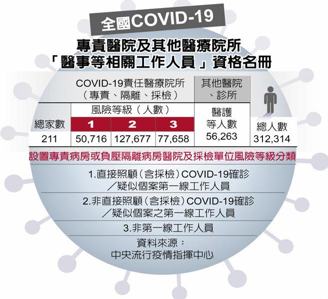 全國COVID-19專責醫院及其他醫療院所「醫事等相關工作人員」資格名冊