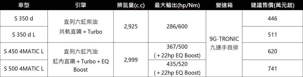 S-Class車型售價表
