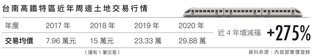 台南高鐵特區近年周邊土地交易行情