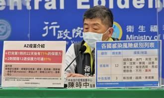 11.7萬劑AZ疫苗到了!台灣想要群體免疫 得等到這時候