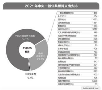 大陸今年國防預算1兆3553.43億元人幣 增長6.8%