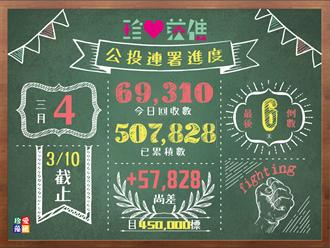 慶連署破50萬大關 公投小組號召支持者週六穿粉衣挺藻礁