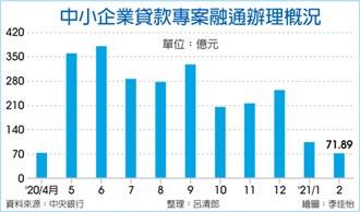 中小企業紓困貸款 2月寫新低
